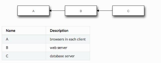 【Sphinx】blockdiag拡張を使用して図を挿入する